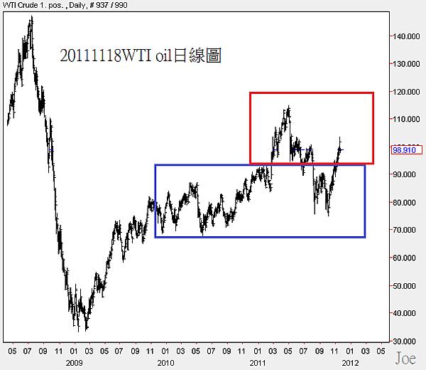 20111118WTI oil日線圖