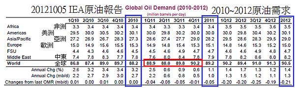 20121005IEA原油報告