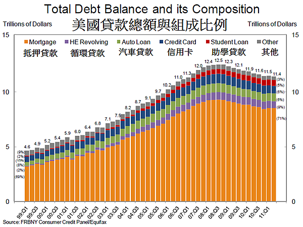 1999~2011 US People Debt Bala...