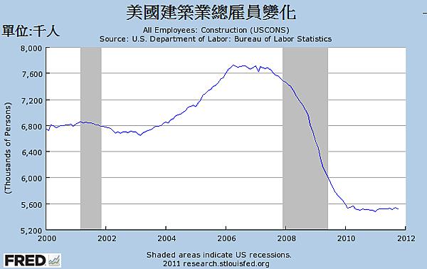 2000~2011年美國建築業總雇員變化
