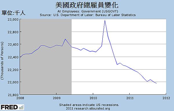 2000~2011年美國政府總雇員變化