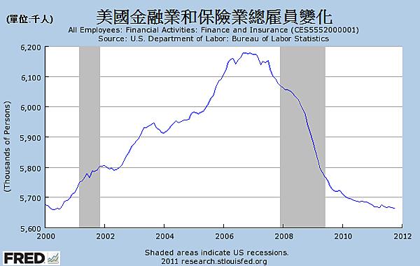 2000~2011年美國金融業和保險業總雇員變化