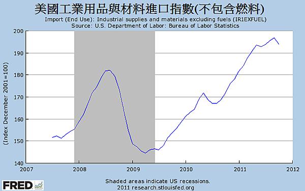 2007~2011美國工業用品與材料進口指數(不包含燃料)