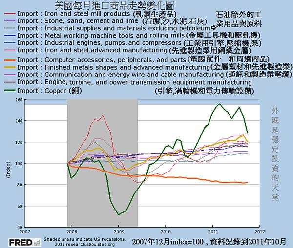 2007~2011美國每月進口商品走勢變化圖blog