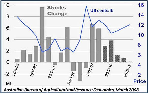 1994~2008世界糖庫存和價格變化