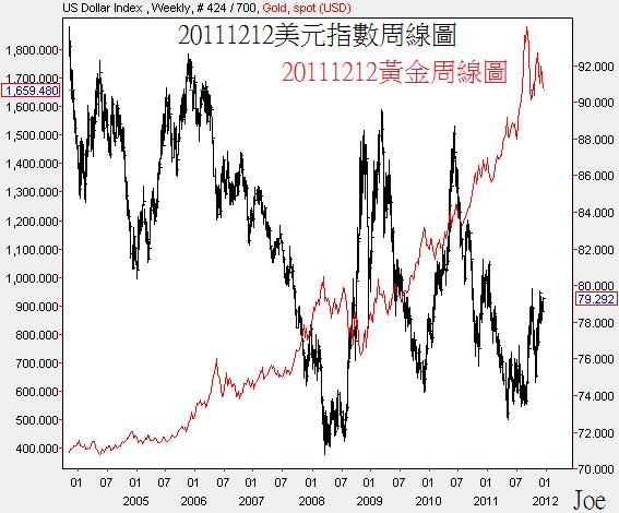 20111212美元指數和黃金周線圖