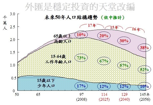 台灣人口結構演化圖