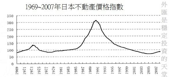 1969~2007日本房價走勢