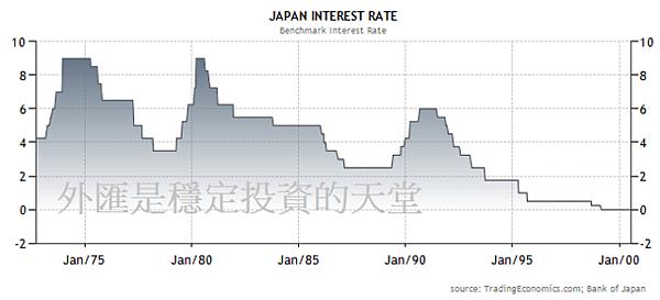 日幣1990利率