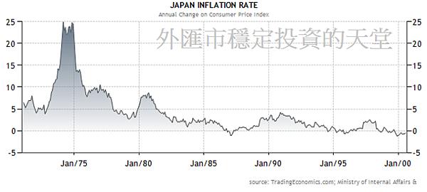 日本1990通貨膨脹