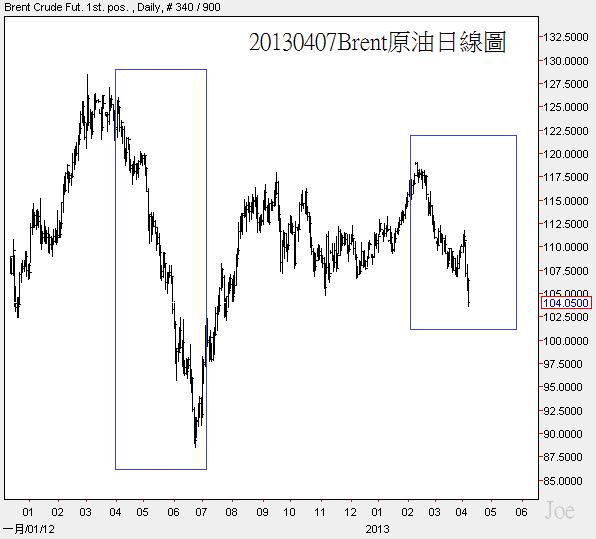 20130407Brent原油日線圖