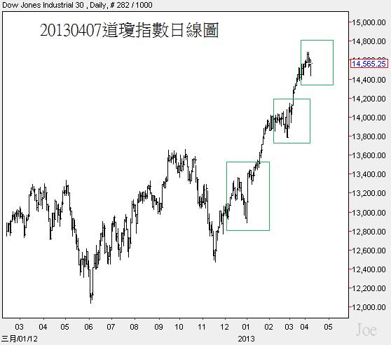 20130407道瓊指數日線圖