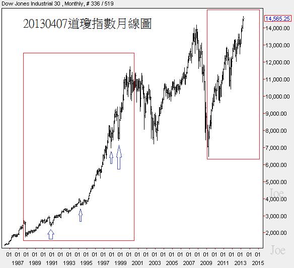 20130407道瓊指數月線圖