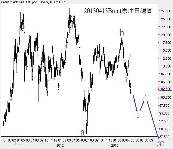 20130413Brent原油日線圖
