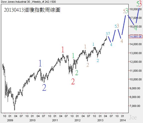 20130413道瓊指數周線圖1