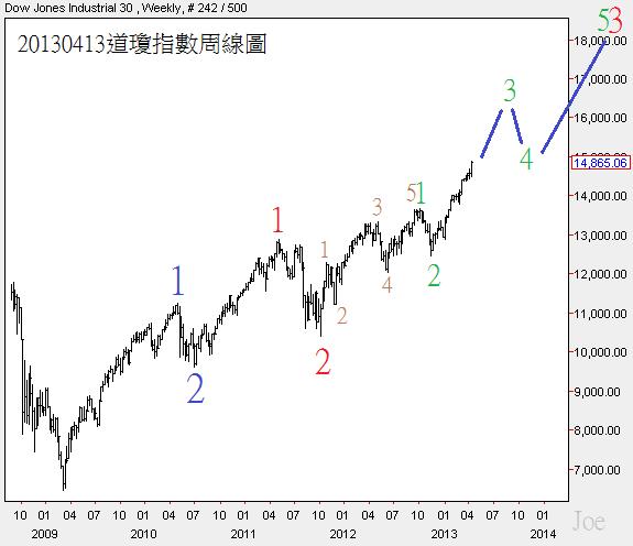 20130413道瓊指數周線圖2