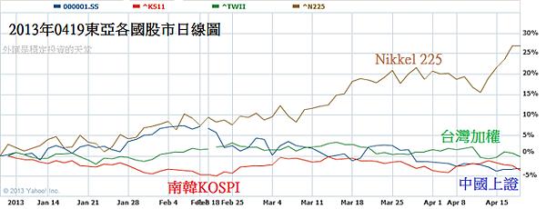 2013年0419東亞各國股市日線圖