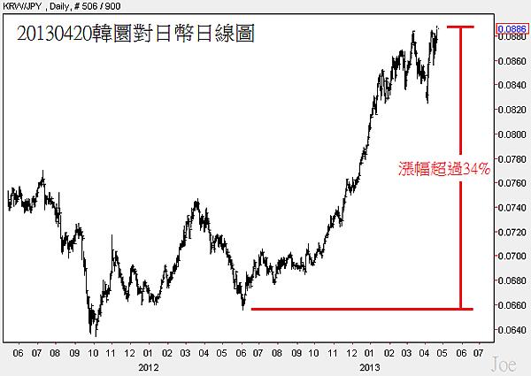 20130420韓圜對日幣日線圖