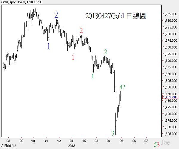 20130427Gold日線圖