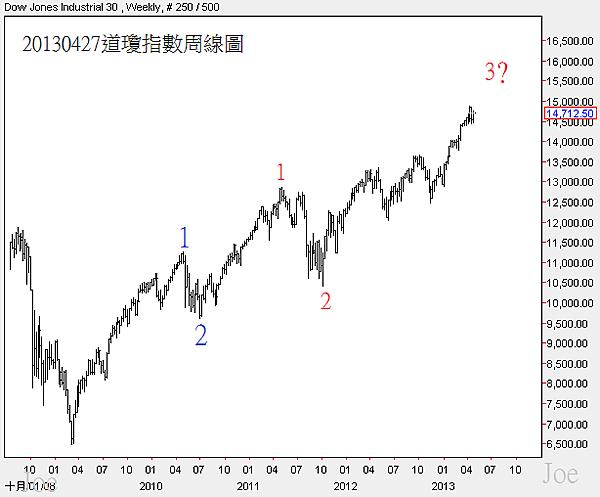 20130427道瓊指數周線圖