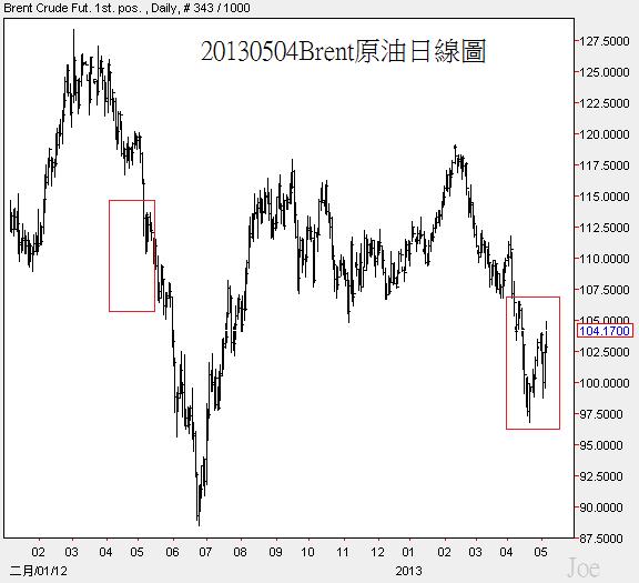 20130504Brent原油日線圖