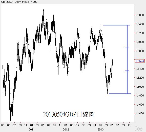 20130504GBP日線圖