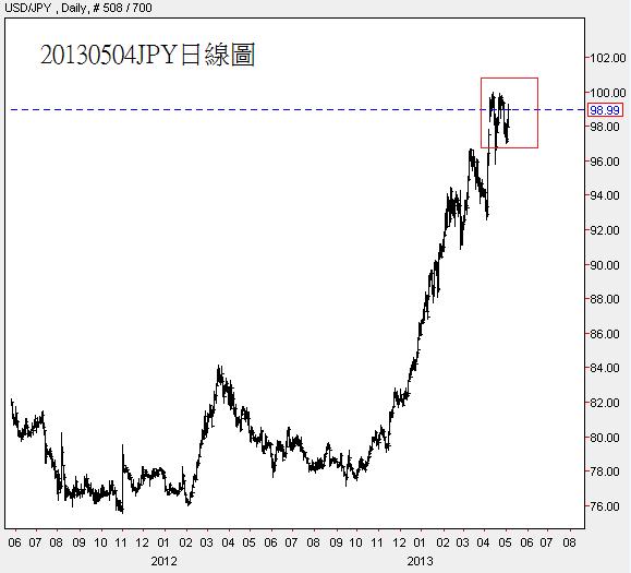 20130504JPY日線圖