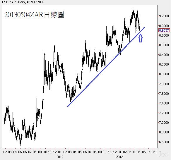 20130504ZAR日線圖