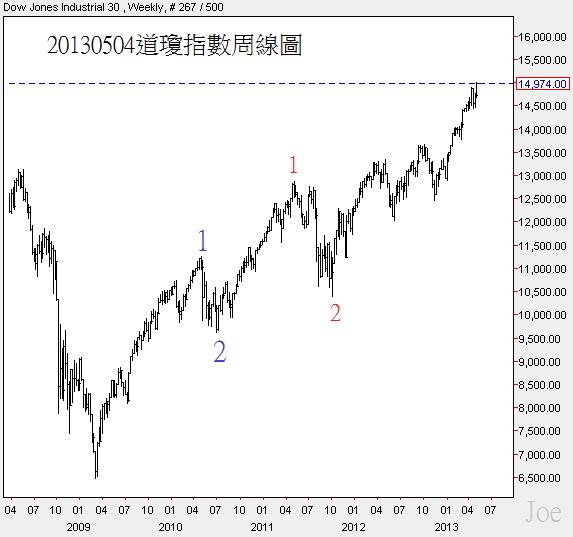 20130504道瓊指數周線圖
