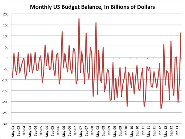200305~201301美國monthly-budget...