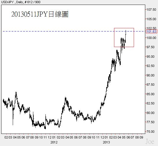 20130511JPY日線圖