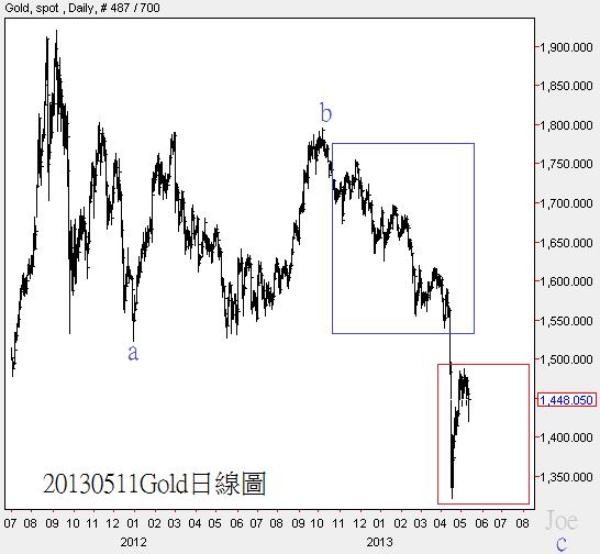 20130511Gold日線圖