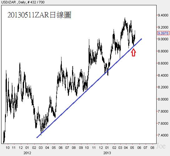 20130511ZAR日線圖