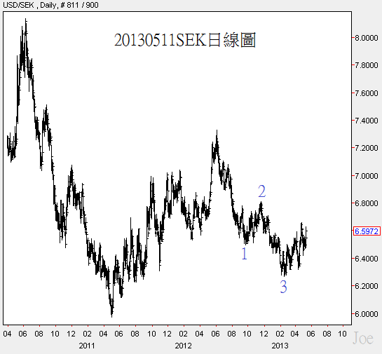 20130511SEK日線圖