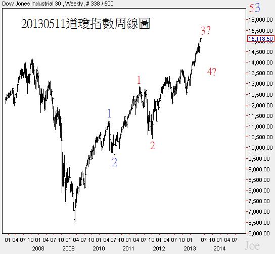 20130511道瓊指數周線圖