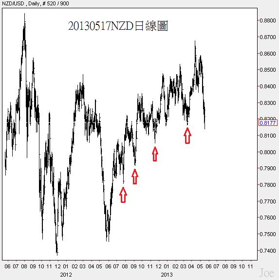 20130517NZD日線圖