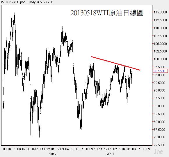 20130518WTI原油日線圖