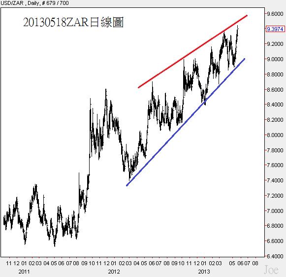20130518ZAR日線圖