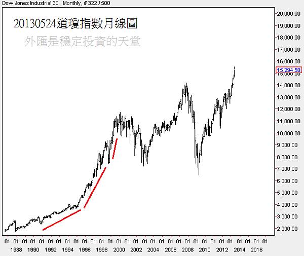 20130524道瓊指數月線圖