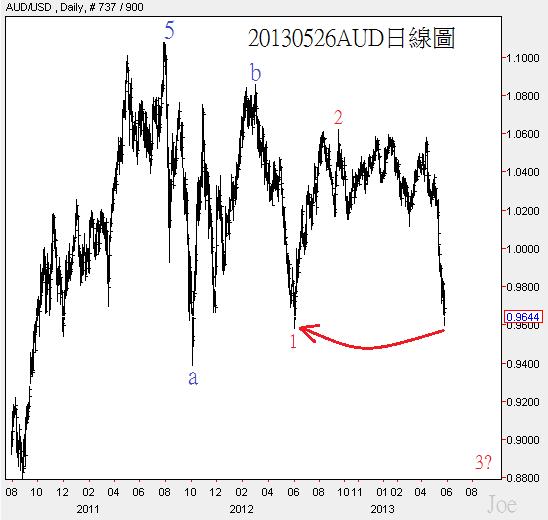 20130526AUD日線圖