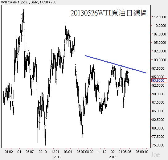 20130526WTI原油日線圖