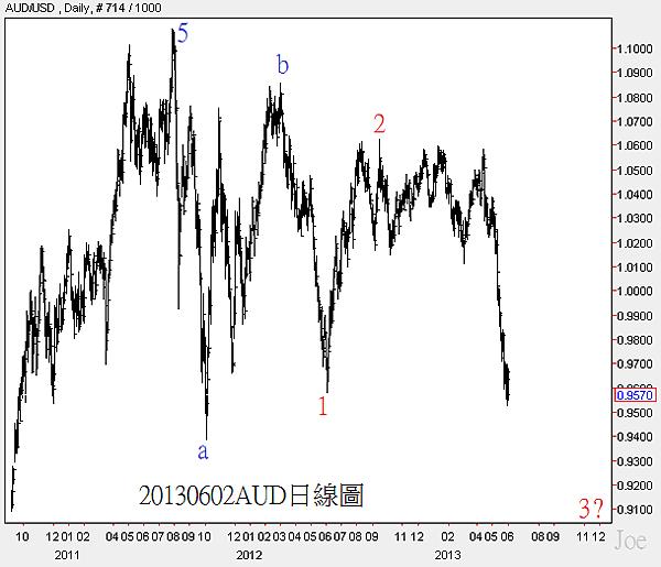 20130602AUD日線圖