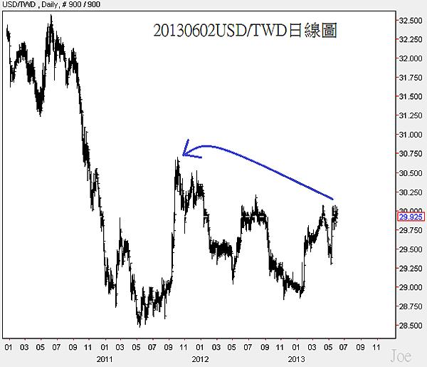 20130602USD對TWD日線圖