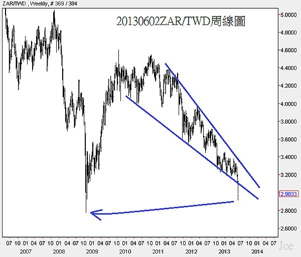 20130602ZAR對TWD周線圖