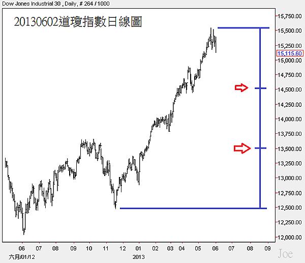 20130602道瓊指數日線圖