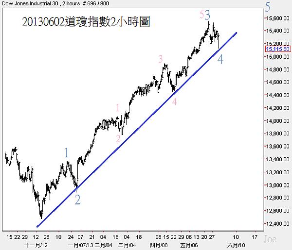 20130602道瓊指數2小時圖