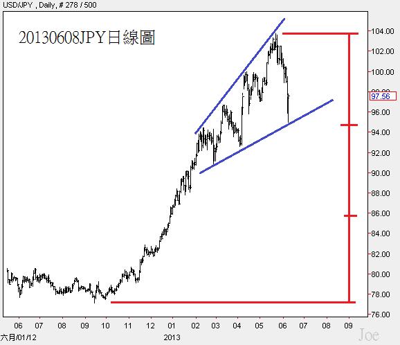 20130608JPY日線圖