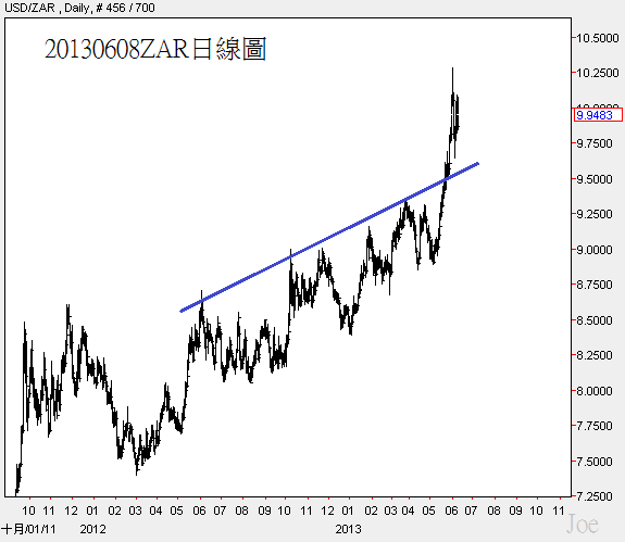 20130608ZAR日線圖
