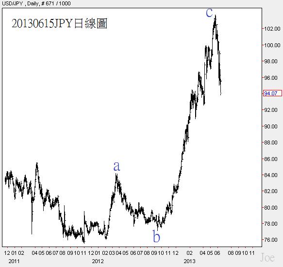 20130615JPY日線圖