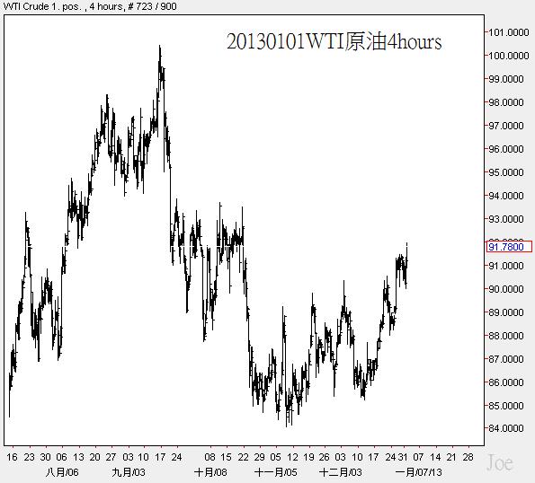 20130101WTI原油4hours